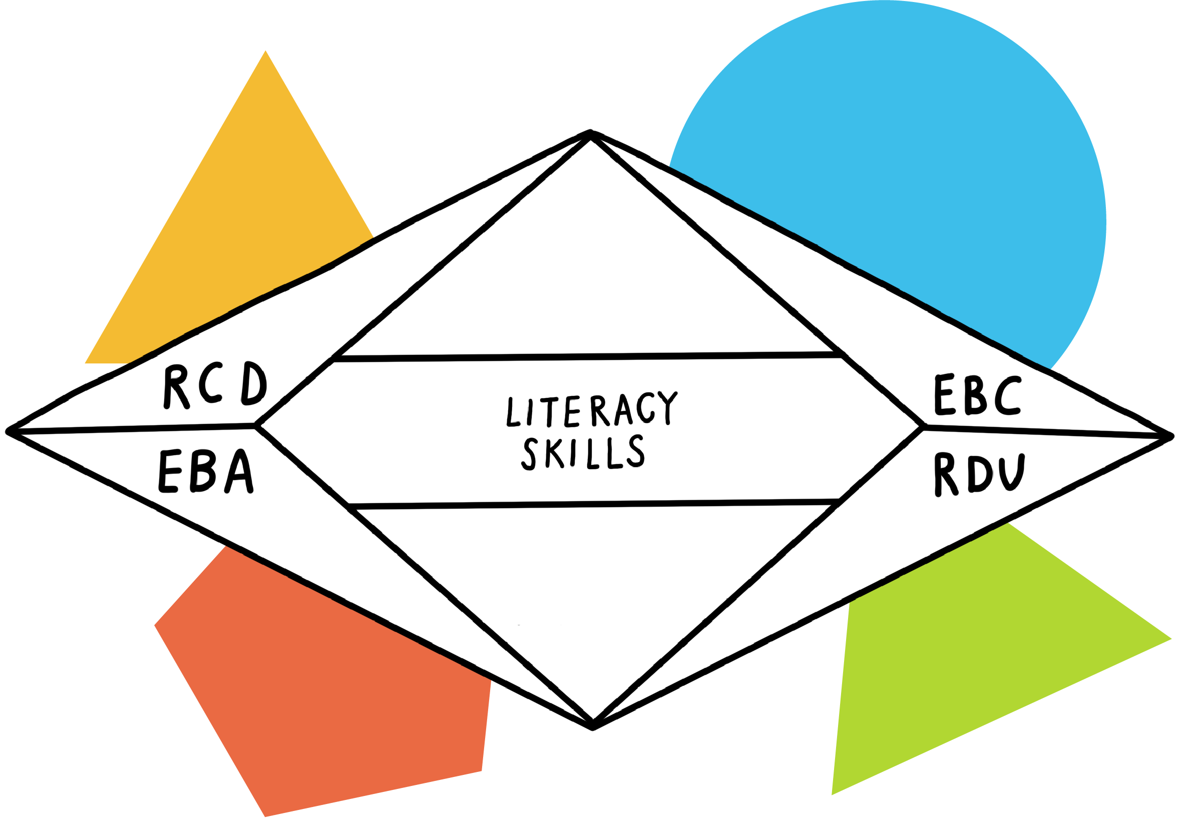 The Odell Education Literacy Toolbox: A Comprehensive Set of Supporting Materials